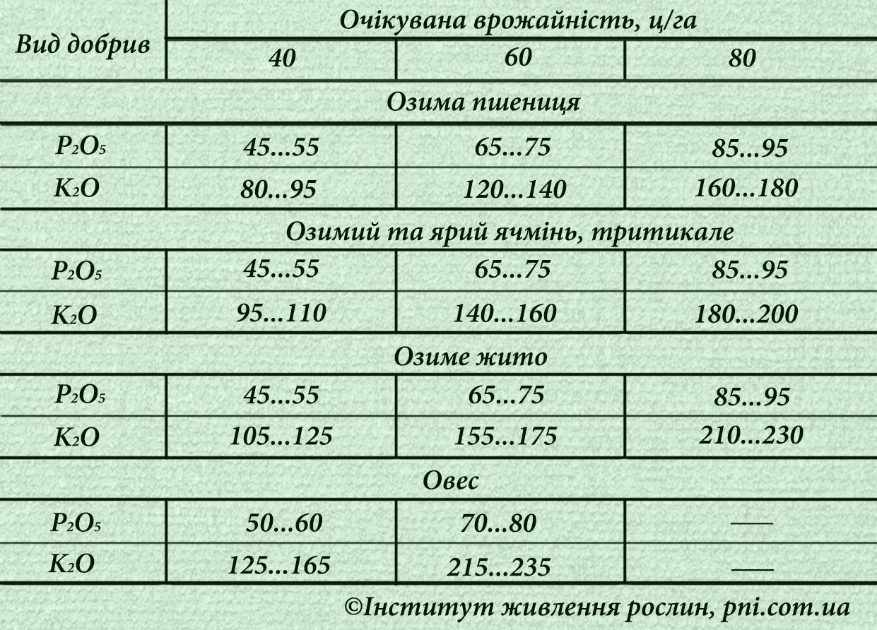 фосфор та калій