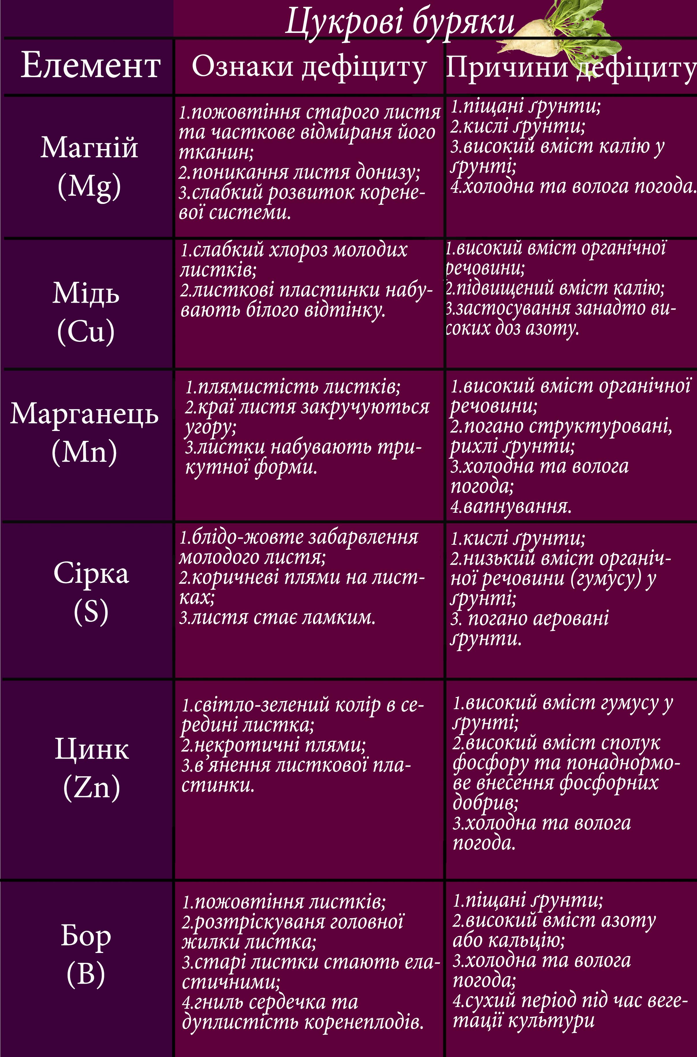 елементи на культурах - цб