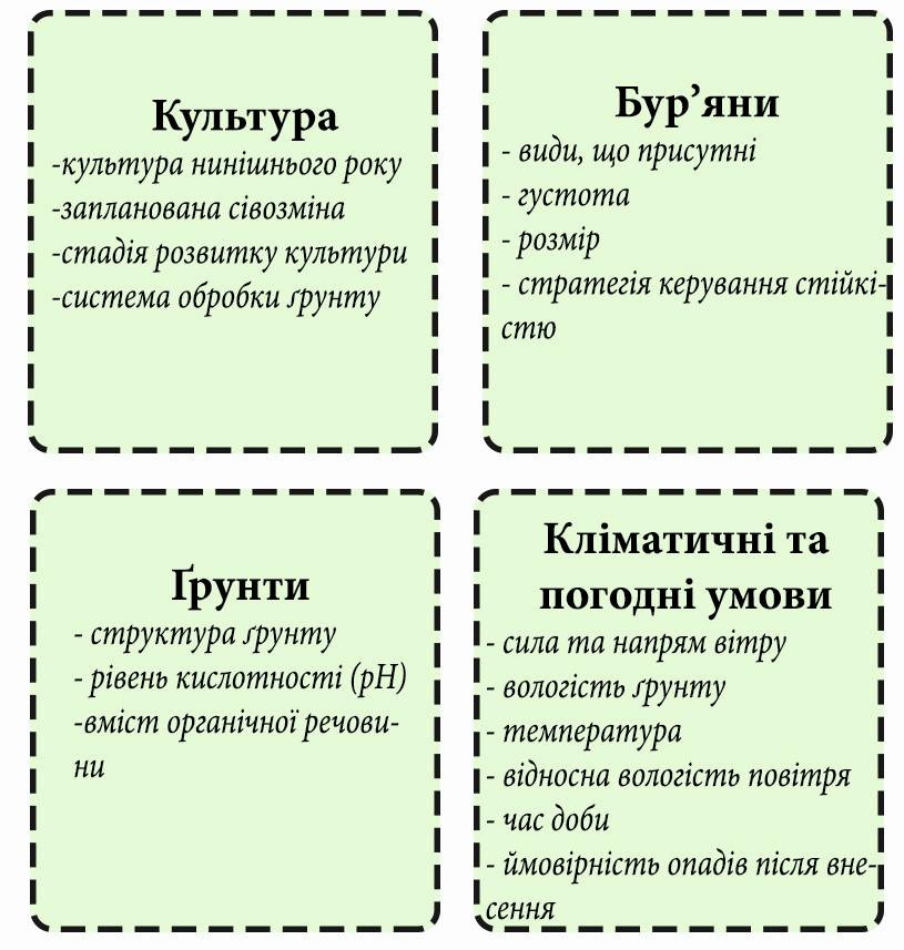 вибір гербіциду